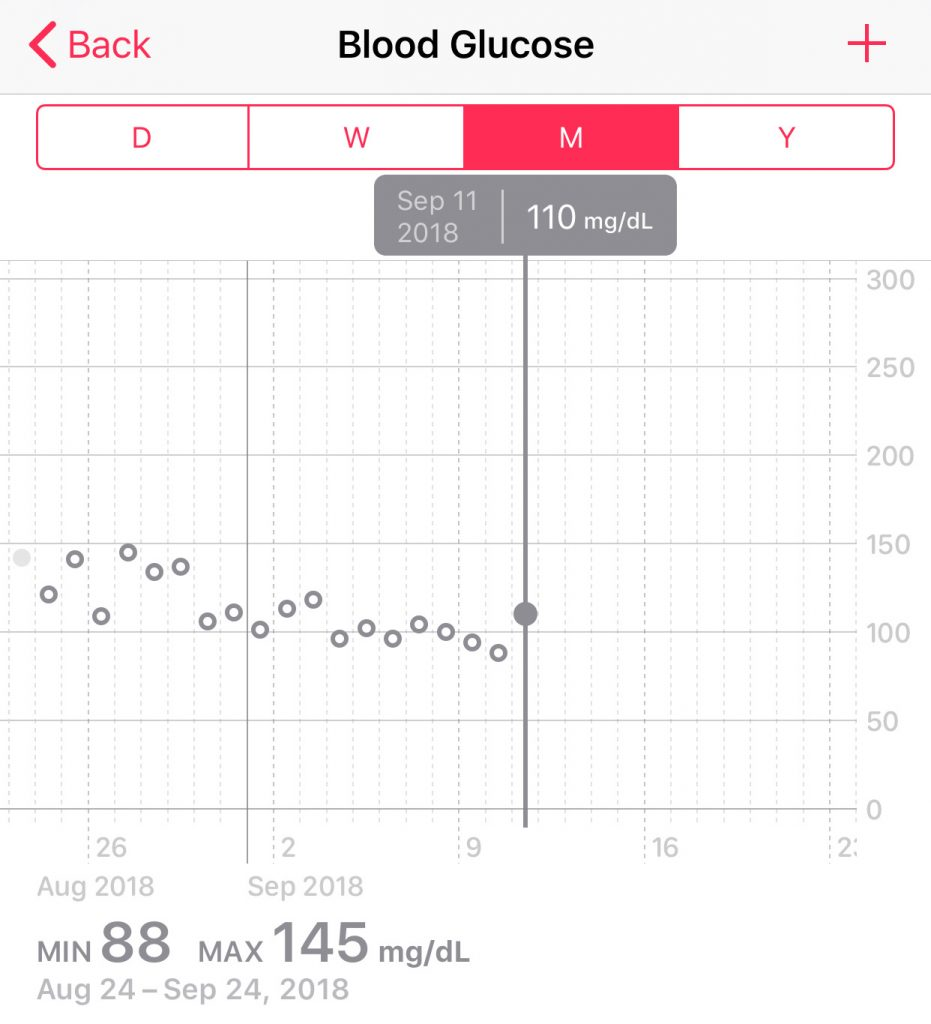 Blood Glucose - Day 19