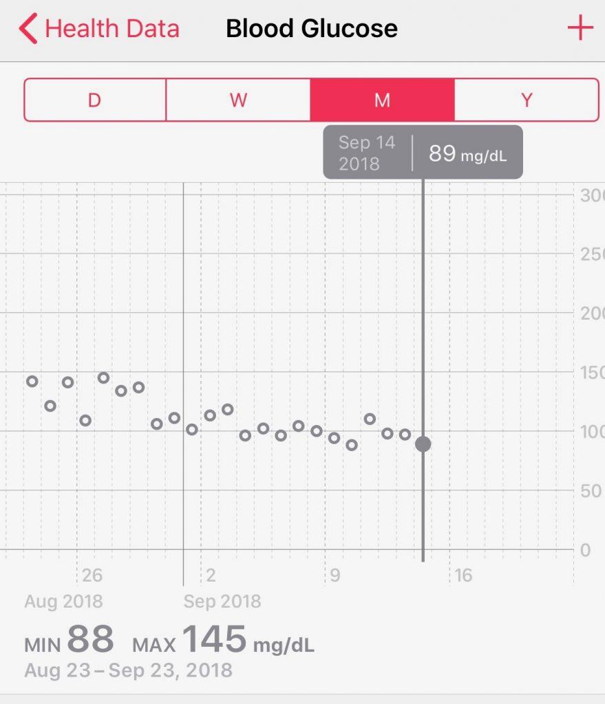 Blood Glucose drop