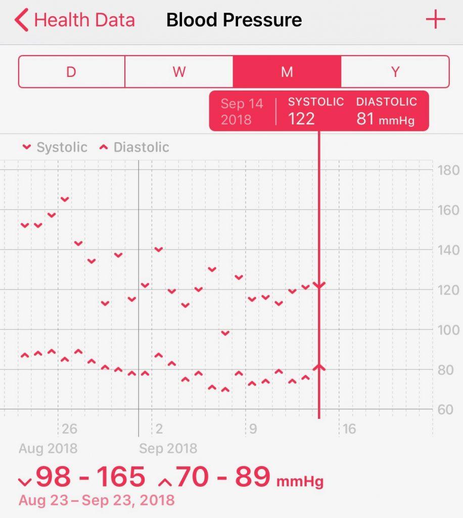 Blood Pressure drop