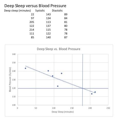 Deep Sleep versus Blood Pressure