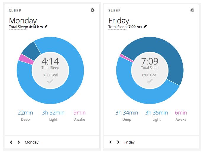 Deep Sleep Measurements on Garmin Watch