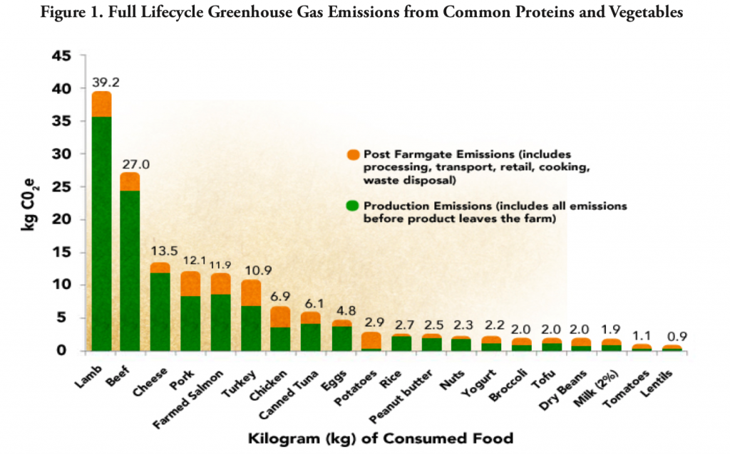 Greenouse Gas Emissions from Proteins and Vegetables
