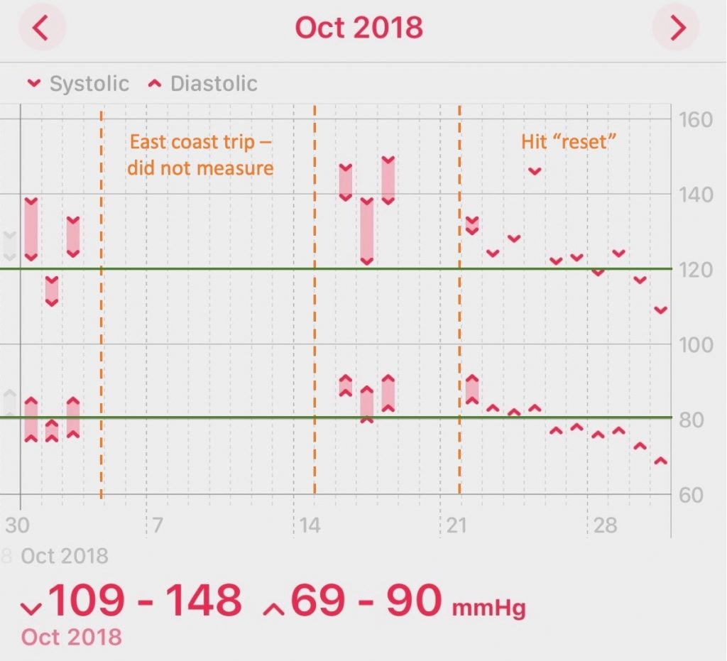 October 2018 Blood Pressure Graph