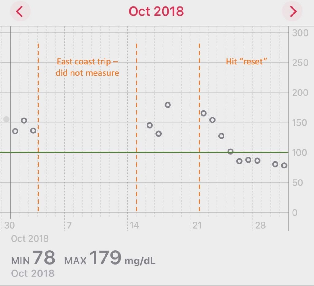 October 2018 Blood Glucose Graph