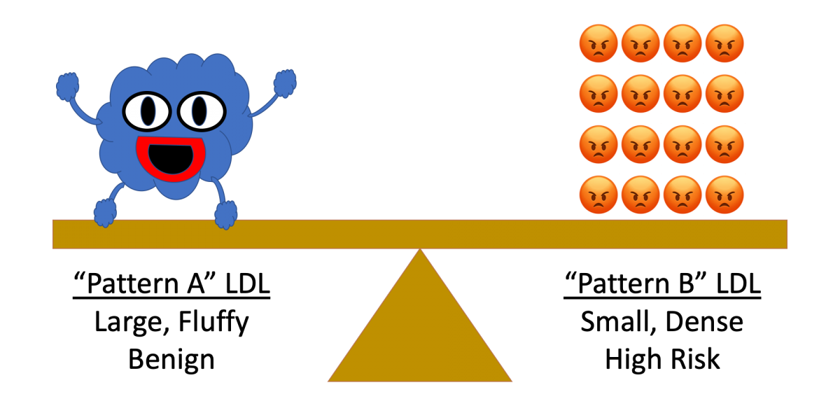 LDL-Patterns