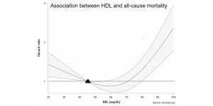 Association between HDL and all-cause mortality